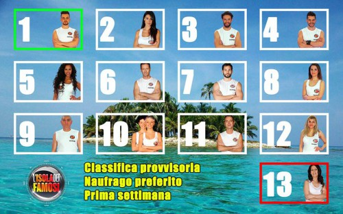 classifica isola dei famosi