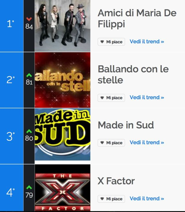 classifica_tvzap_socialscore_programmi.jpg
